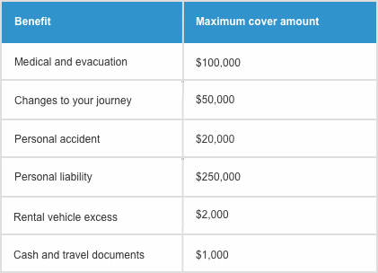 compare-visiting-nz-travel-insurance-benefits
